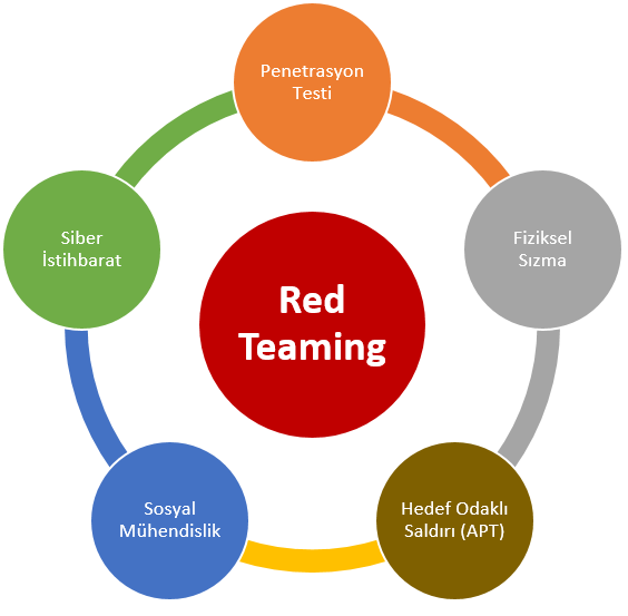 Red Teaming